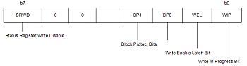 Winbond unlock di geremia, analisi tecnica-statusregister.jpg